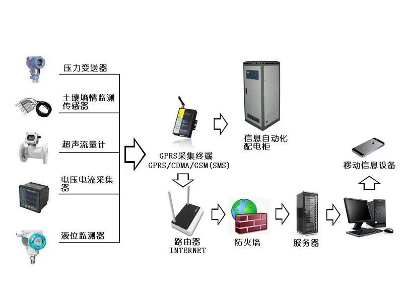 水资源监控管理LOVEBET爱博体育官网