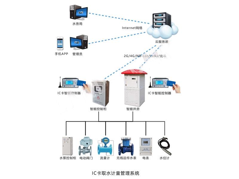 IC卡取水计量管理LOVEBET爱博体育官网