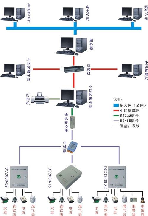 联盛自控科技远程抄表LOVEBET爱博体育官网